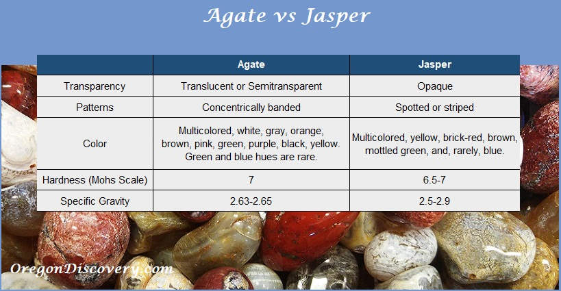 Agate vs Jasper
